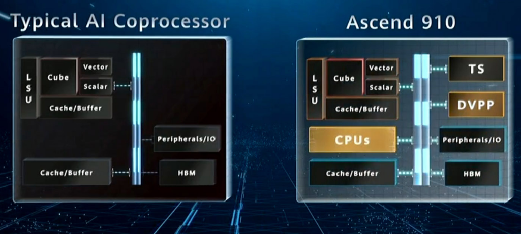Huawei Launches Ascend 910, Claimed to Be 'World's Most Powerful AI Processor 7