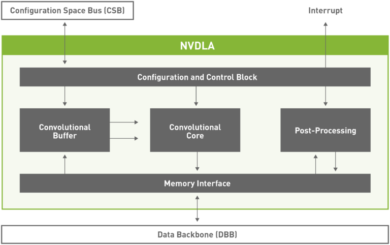 Nvidia Open Source It's Deep Learning Inference Compiler NVDLA 2