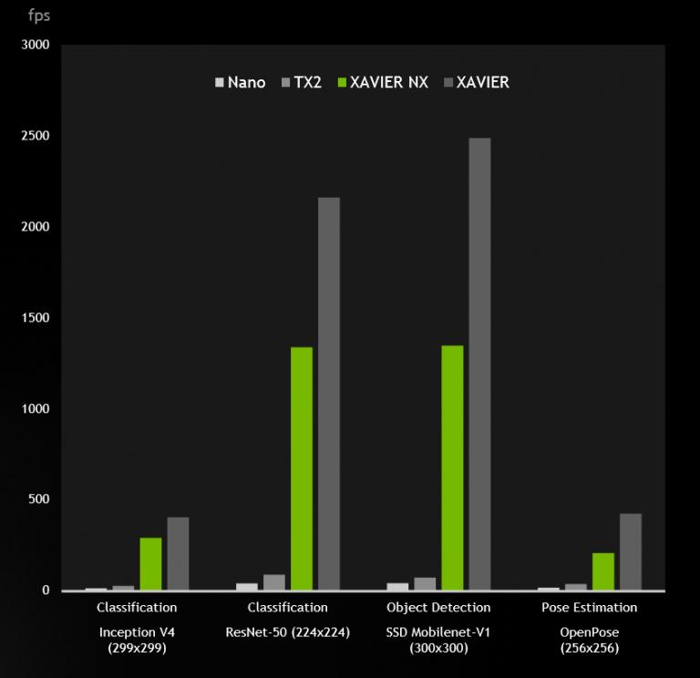 Nvidia Announces Jetson Xavier NX, World's Smallest Supercomputer for AI